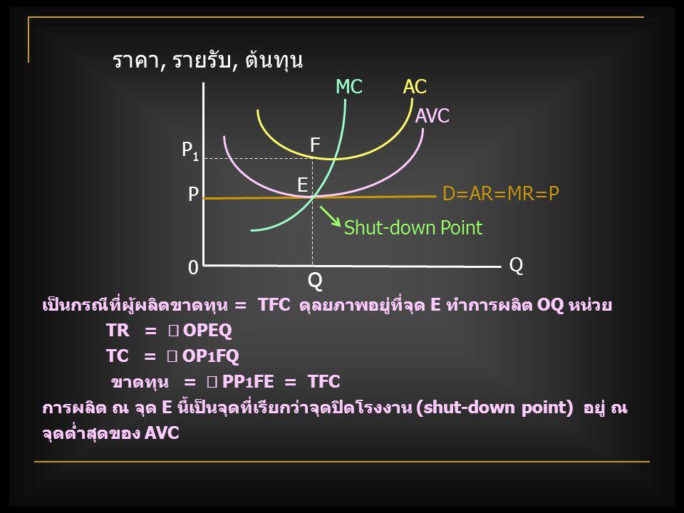 ราคา, รายรับ, ต้นทุน Q MC AC AVC F P1 E P D=AR=MR=P Shut-down Point Q