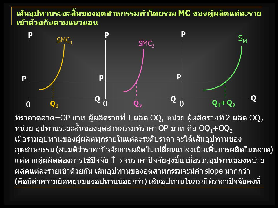 เส้นอุปทานระยะสั้นของอุตสาหกรรมทำโดยรวม MC ของผู้ผลิตแต่ละรายเข้าด้วยกันตามแนวนอน