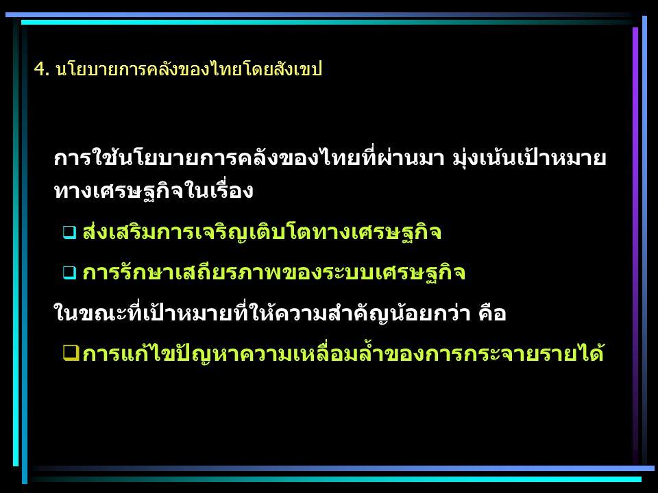 4. นโยบายการคลังของไทยโดยสังเขป