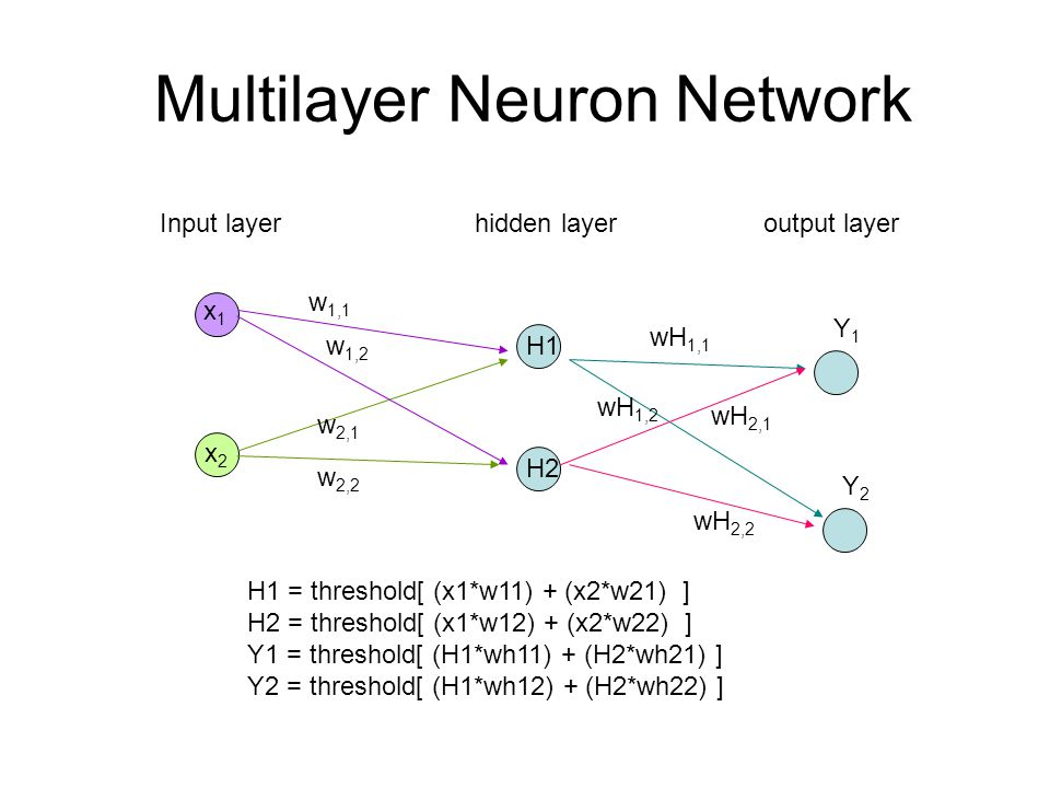 Multilayer Neuron Network