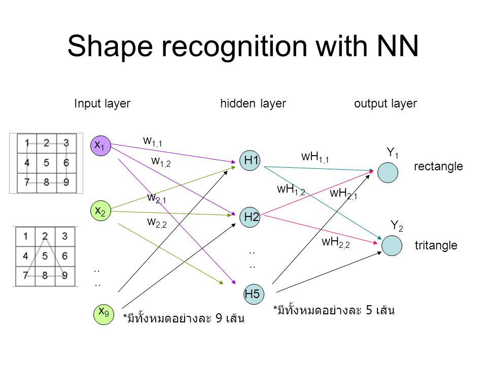 Shape recognition with NN