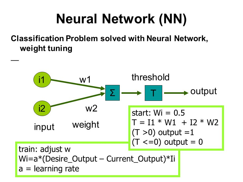 Neural Network (NN) threshold i1 w1 output Σ T i2 w2 weight input