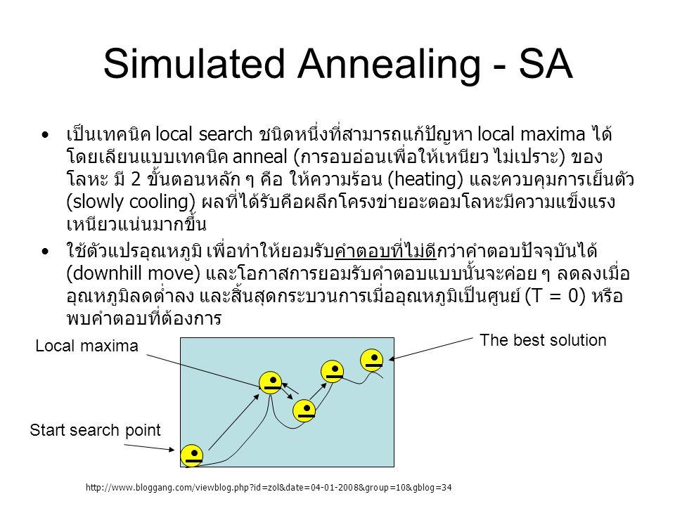 Simulated Annealing - SA