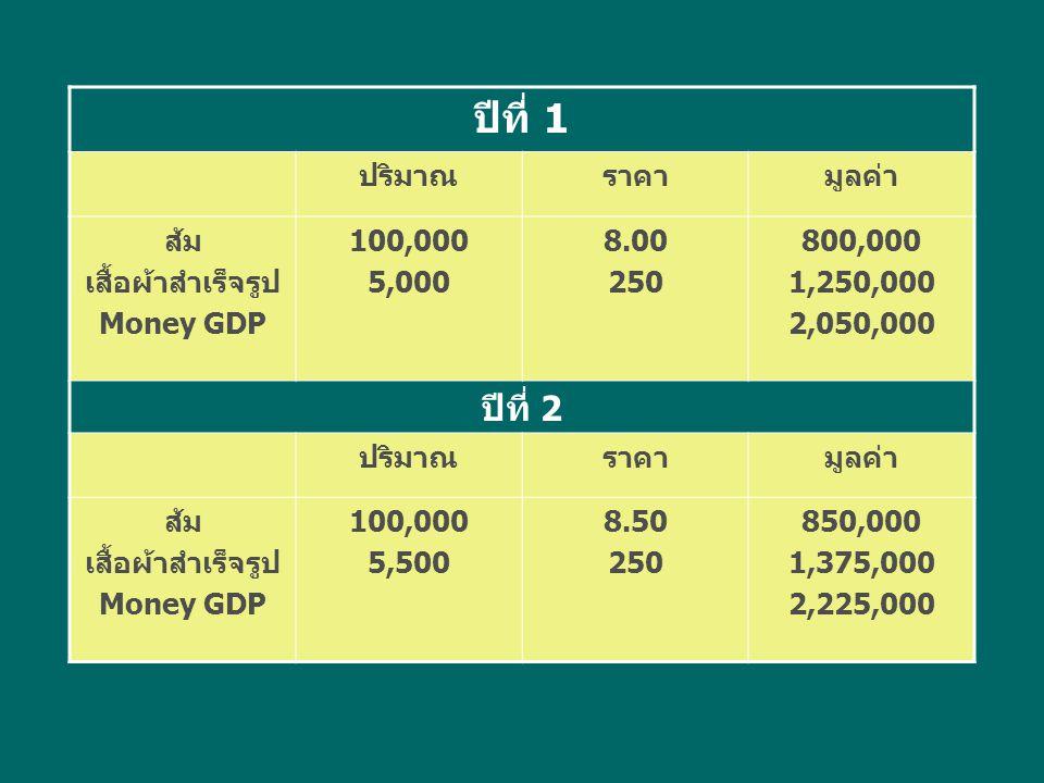 ปีที่ 1 ปีที่ 2 ปริมาณ ราคา มูลค่า ส้ม เสื้อผ้าสำเร็จรูป Money GDP