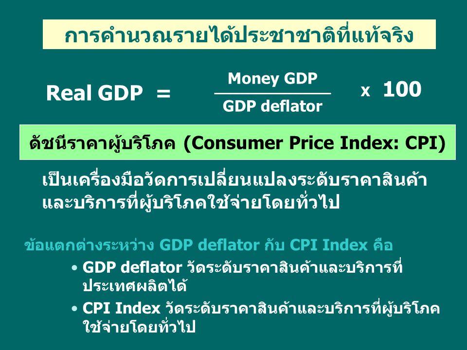 ดัชนีราคาผู้บริโภค (Consumer Price Index: CPI)