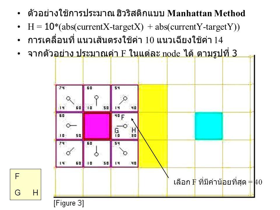 ตัวอย่างใช้การประมาณ ฮิวริสติกแบบ Manhattan Method