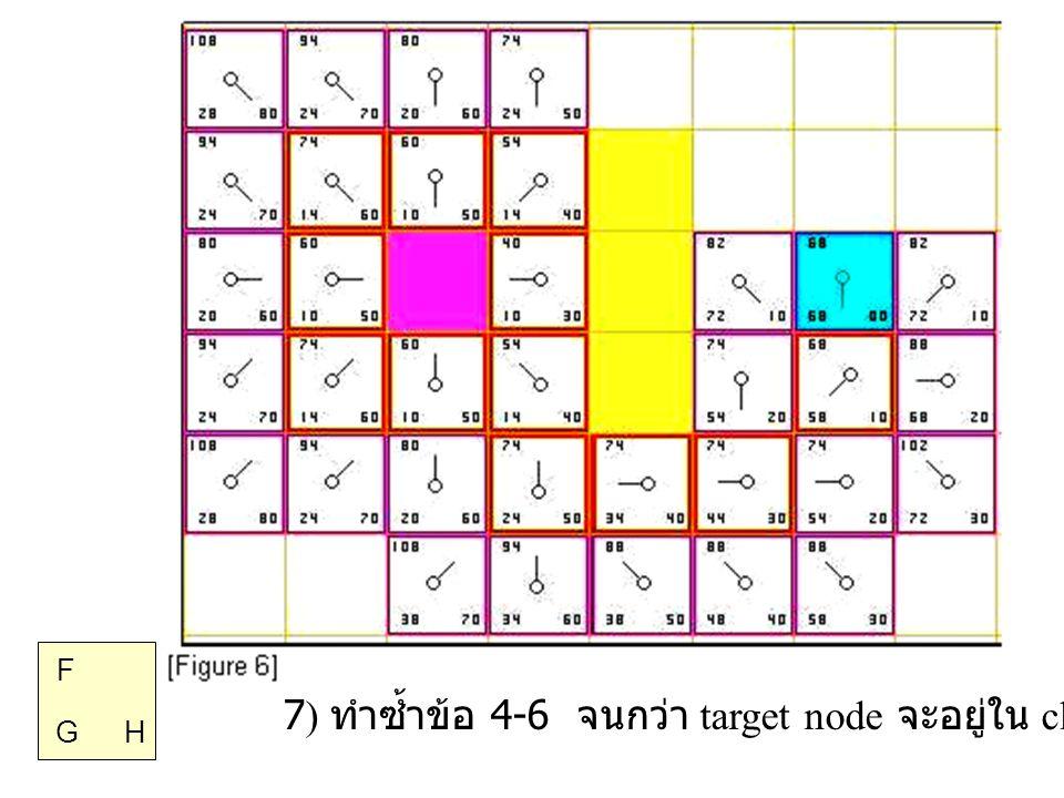 7) ทำซ้ำข้อ 4-6 จนกว่า target node จะอยู่ใน close list