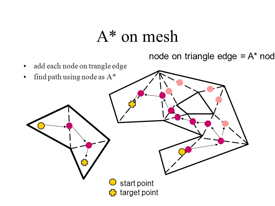A* on mesh node on triangle edge = A* node