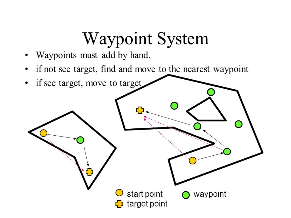Waypoint System Waypoints must add by hand.