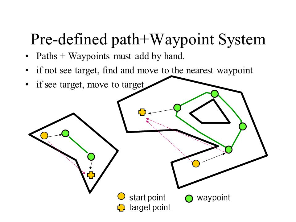 Pre-defined path+Waypoint System