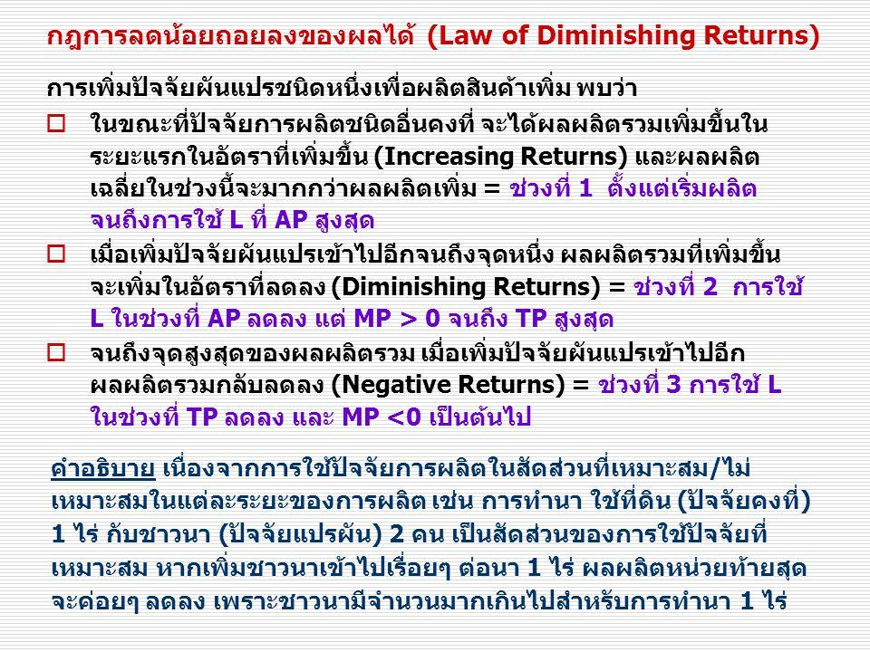 กฎการลดน้อยถอยลงของผลได้ (Law of Diminishing Returns)