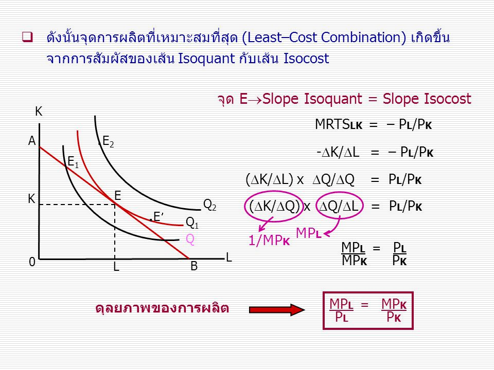 .E2 .E จุด ESlope Isoquant = Slope Isocost