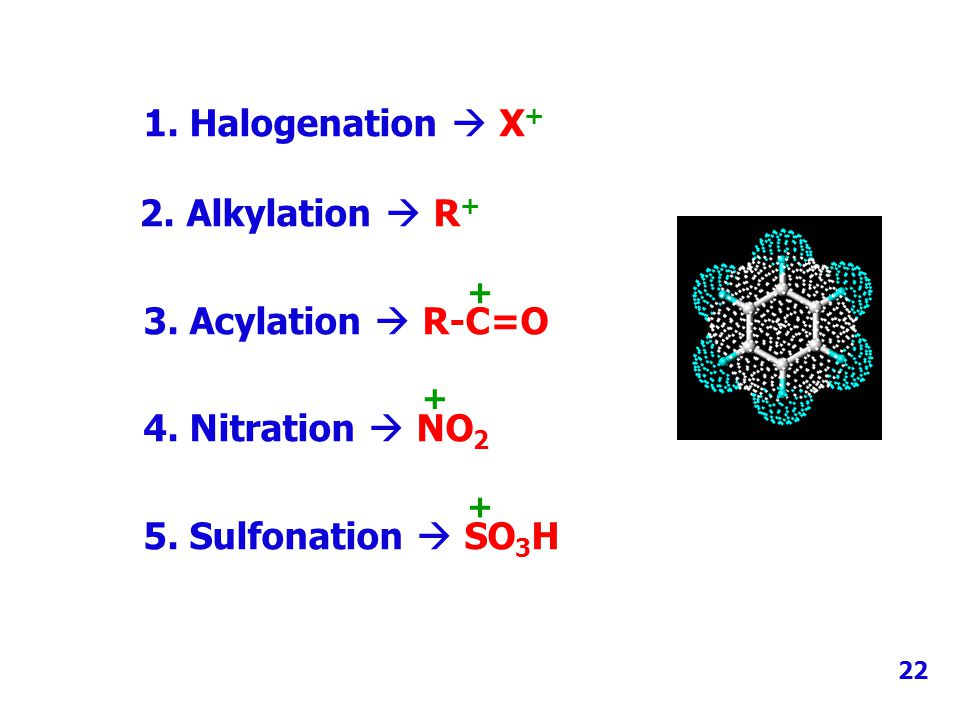 1. Halogenation  X+ 2. Alkylation  R+ 3. Acylation  R-C=O
