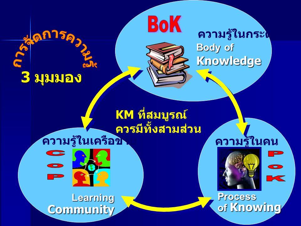 การจัดการความรู้ BoK 3 มุมมอง CoP PoK ความรู้ในกระดาษ Knowledge