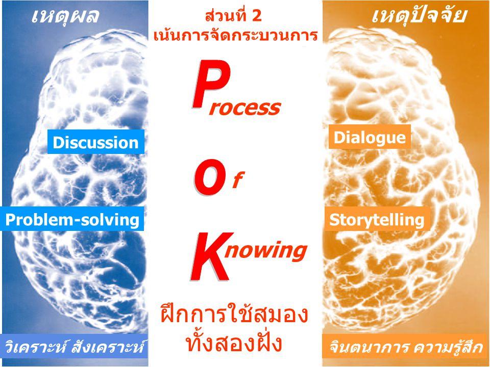 PoK ฝึกการใช้สมอง ทั้งสองฝั่ง เหตุผล เหตุปัจจัย rocess f nowing