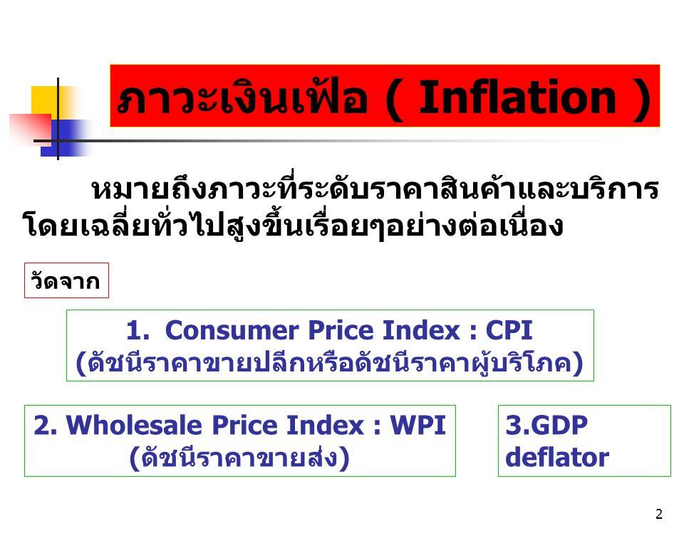 ภาวะเงินเฟ้อ ( Inflation )