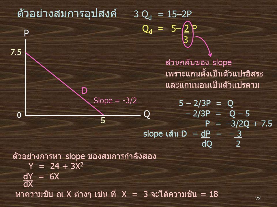 ตัวอย่างสมการอุปสงค์ 3 Qd = 15–2P
