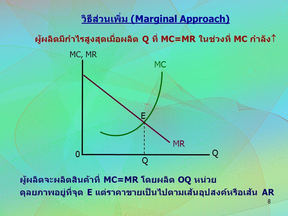 วิธีส่วนเพิ่ม (Marginal Approach) ผู้ผลิตมีกำไรสูงสุดเมื่อผลิต Q ที่ MC=MR ในช่วงที่ MC กำลัง