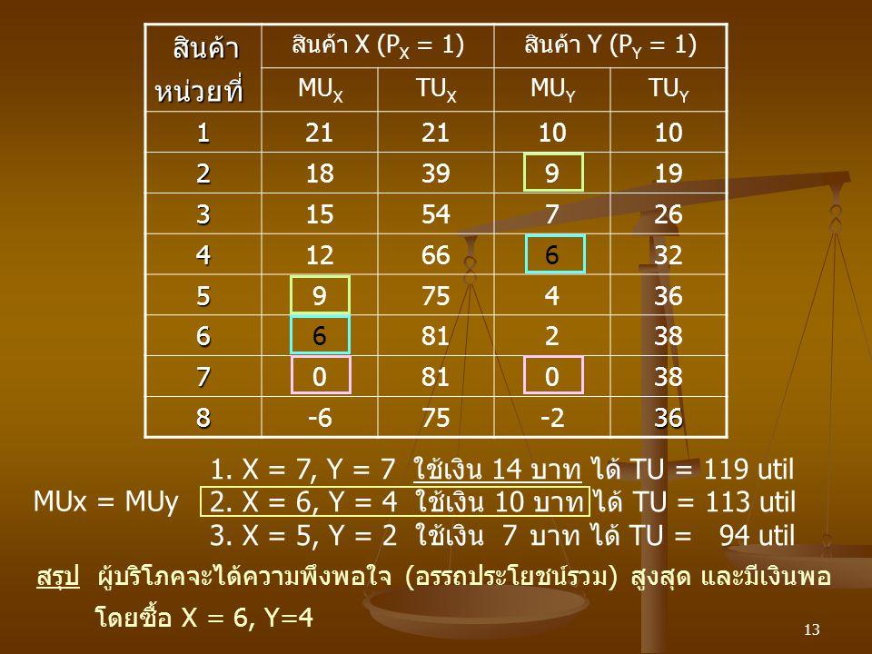สินค้า หน่วยที่ 1. X = 7, Y = 7 ใช้เงิน 14 บาท ได้ TU = 119 util