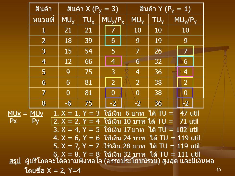 สินค้า สินค้า X (PX = 3) สินค้า Y (PY = 1) หน่วยที่ MUX TUX MUX/PX MUY