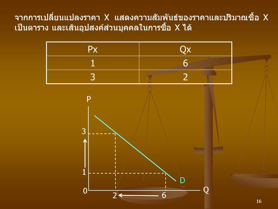 จากการเปลี่ยนแปลงราคา X แสดงความสัมพันธ์ของราคาและปริมาณซื้อ X