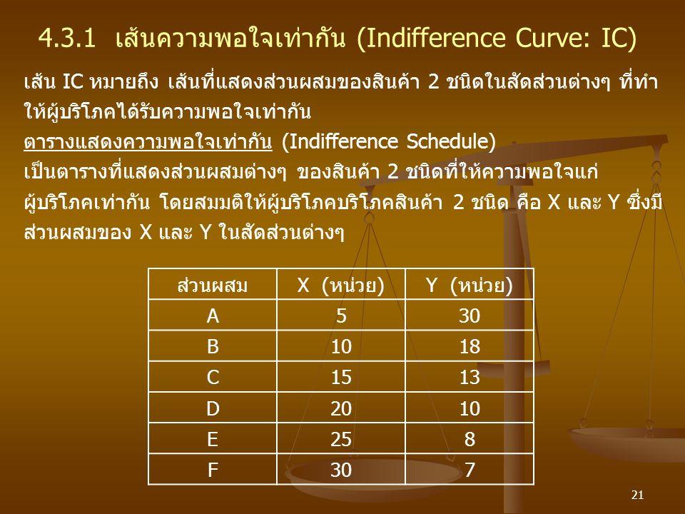 4.3.1 เส้นความพอใจเท่ากัน (Indifference Curve: IC)