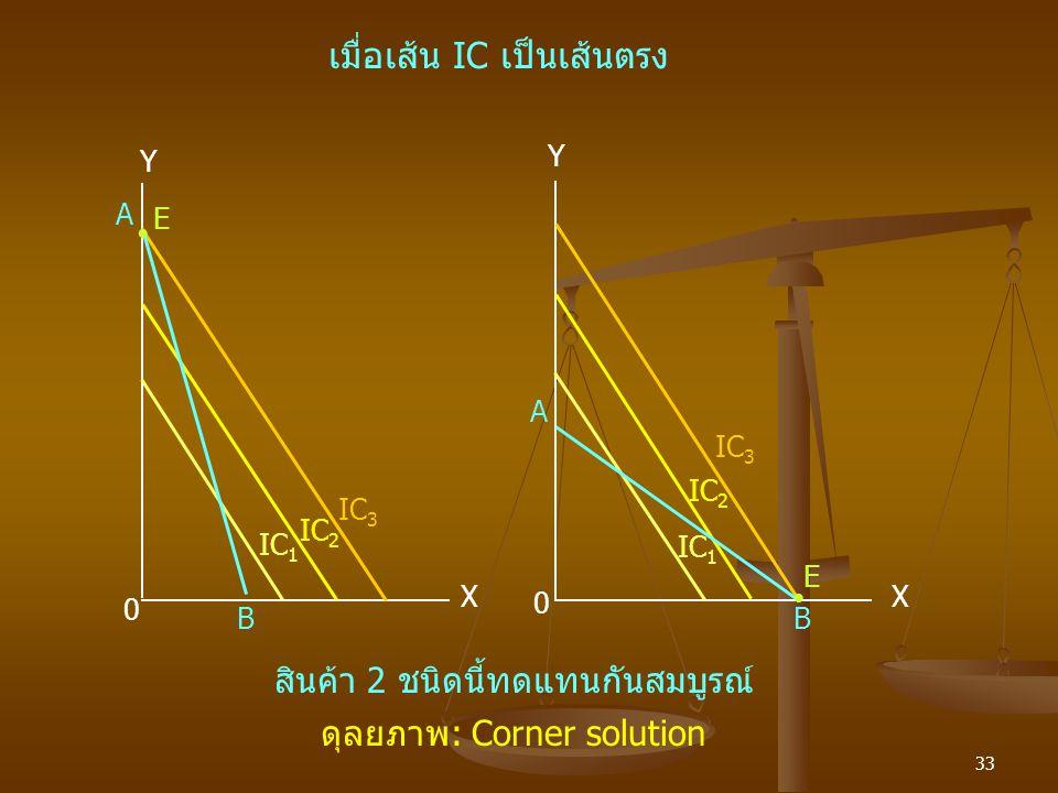 เมื่อเส้น IC เป็นเส้นตรง