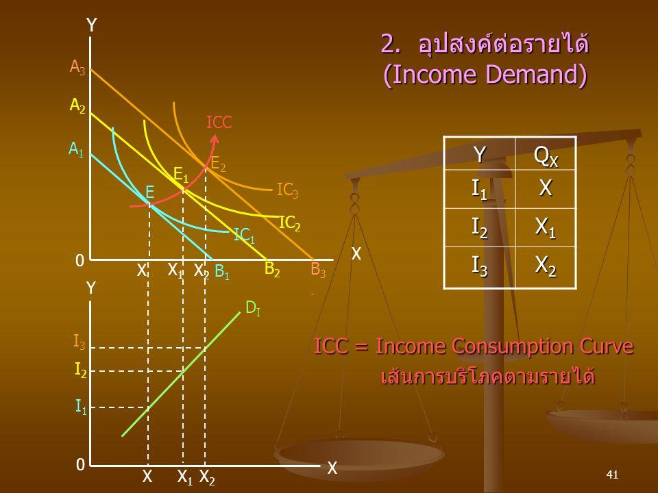 2. อุปสงค์ต่อรายได้ (Income Demand)