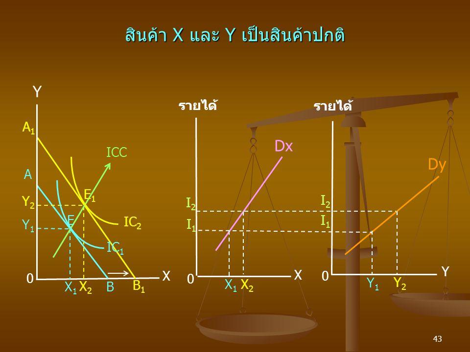 สินค้า X และ Y เป็นสินค้าปกติ