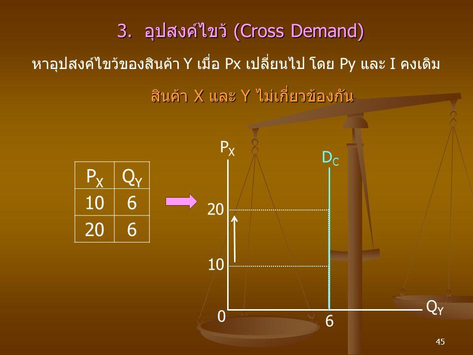 3. อุปสงค์ไขว้ (Cross Demand)