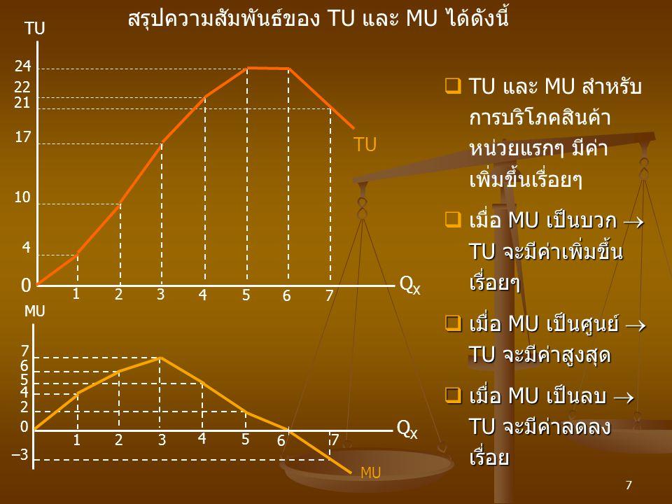 สรุปความสัมพันธ์ของ TU และ MU ได้ดังนี้