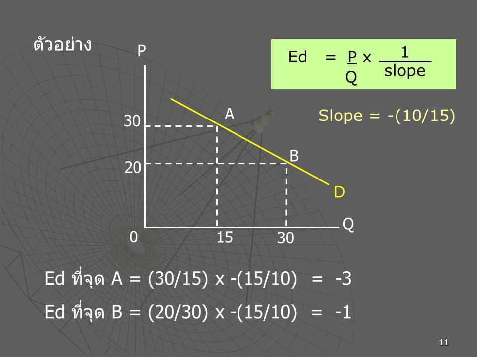 Ed ที่จุด A = (30/15) x -(15/10) = -3
