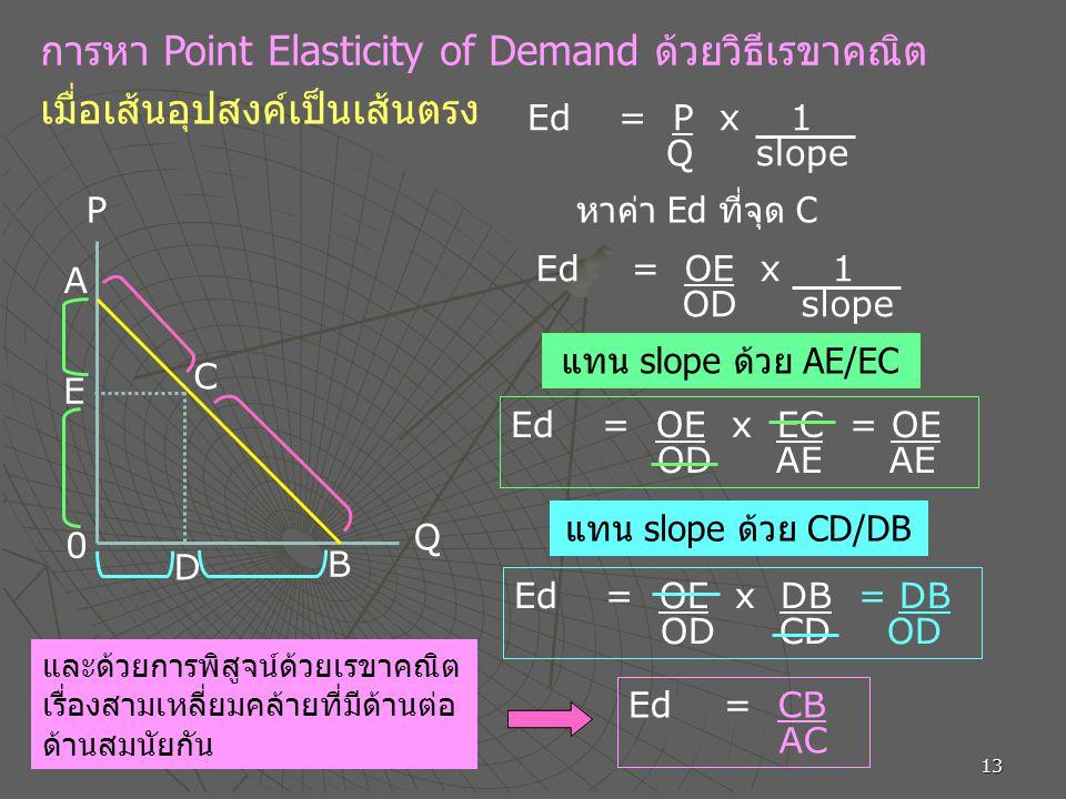 การหา Point Elasticity of Demand ด้วยวิธีเรขาคณิต