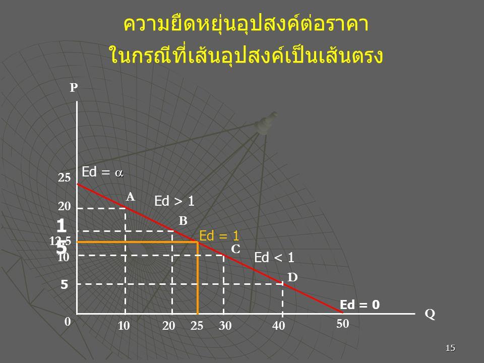 ความยืดหยุ่นอุปสงค์ต่อราคา ในกรณีที่เส้นอุปสงค์เป็นเส้นตรง