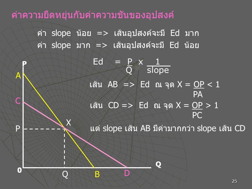 เส้น AB => Ed ณ จุด X = OP < 1