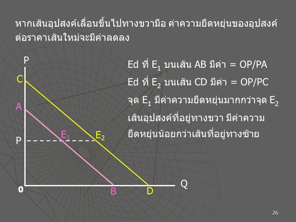 หากเส้นอุปสงค์เลื่อนขึ้นไปทางขวามือ ค่าความยืดหยุ่นของอุปสงค์ต่อราคาเส้นใหม่จะมีค่าลดลง