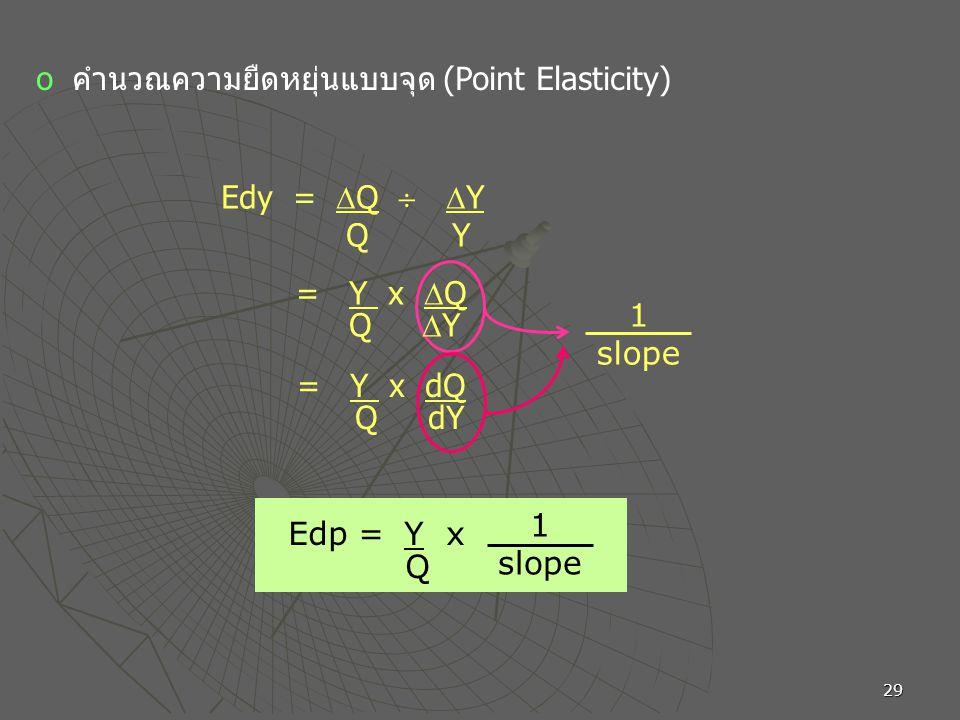 คำนวณความยืดหยุ่นแบบจุด (Point Elasticity)