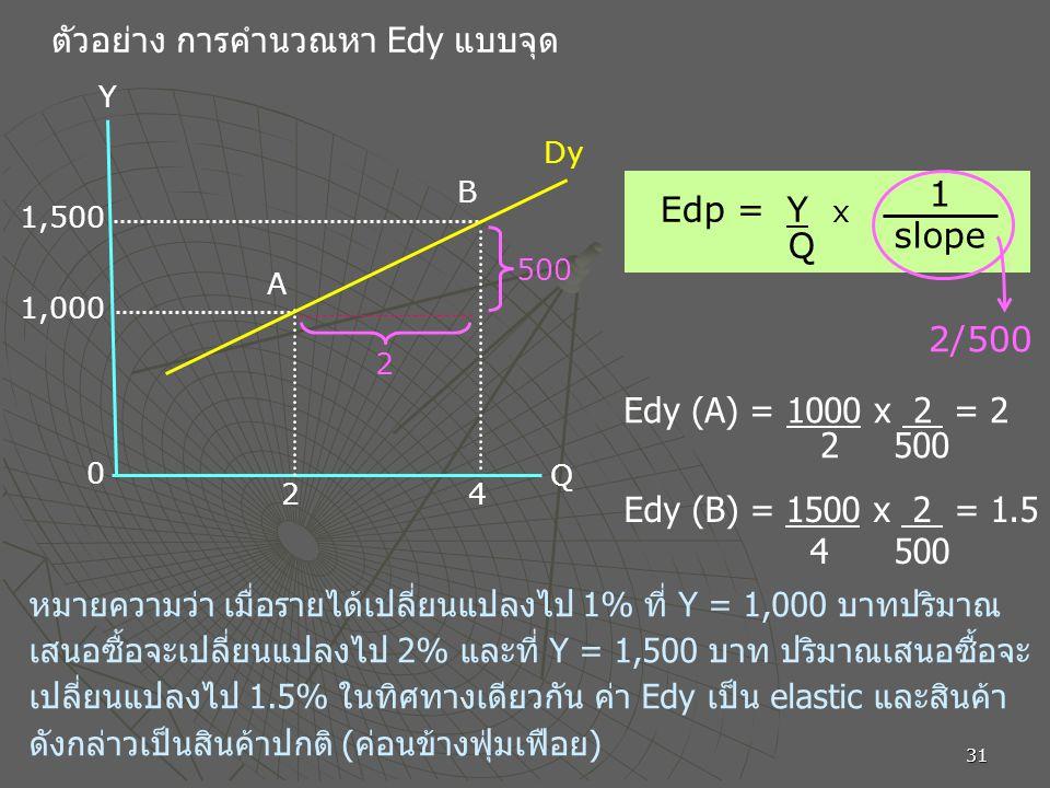 ตัวอย่าง การคำนวณหา Edy แบบจุด