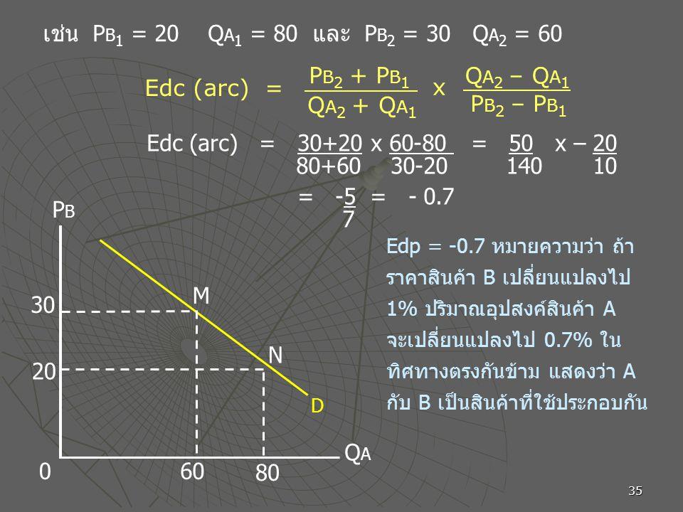 เช่น PB1 = 20 QA1 = 80 และ PB2 = 30 QA2 = 60 PB2 + PB1 QA2 – QA1
