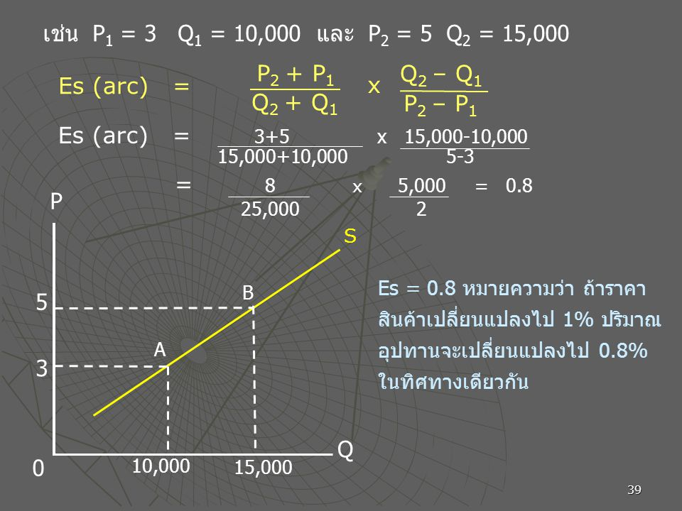 เช่น P1 = 3 Q1 = 10,000 และ P2 = 5 Q2 = 15,000 P2 + P1 Q2 – Q1