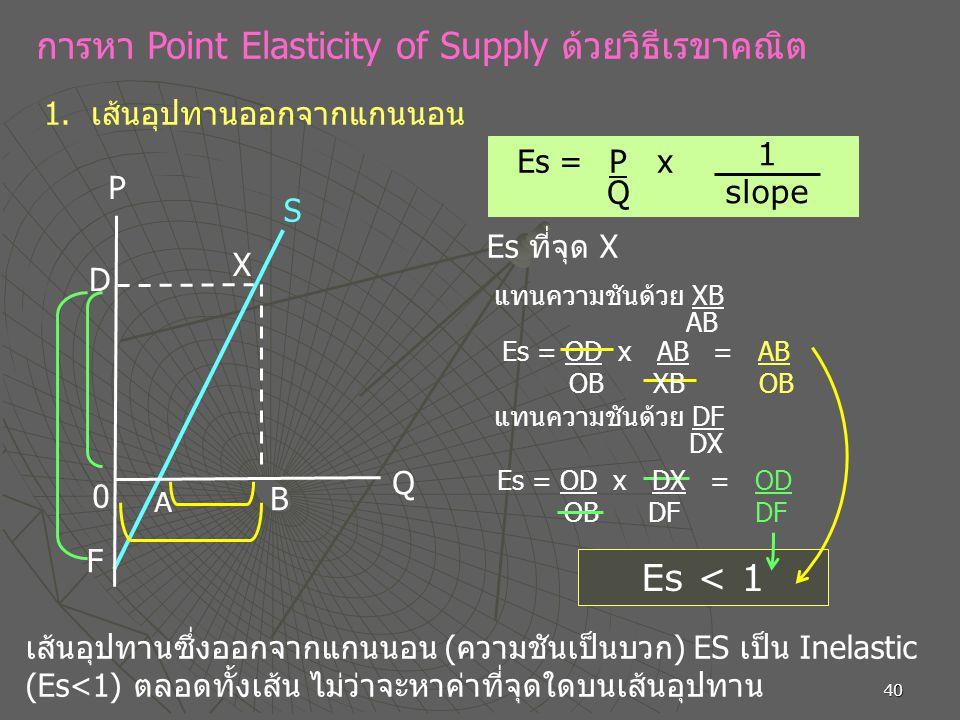 การหา Point Elasticity of Supply ด้วยวิธีเรขาคณิต