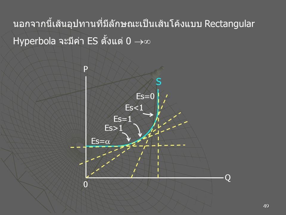 นอกจากนี้เส้นอุปทานที่มีลักษณะเป็นเส้นโค้งแบบ Rectangular Hyperbola จะมีค่า ES ตั้งแต่ 0 