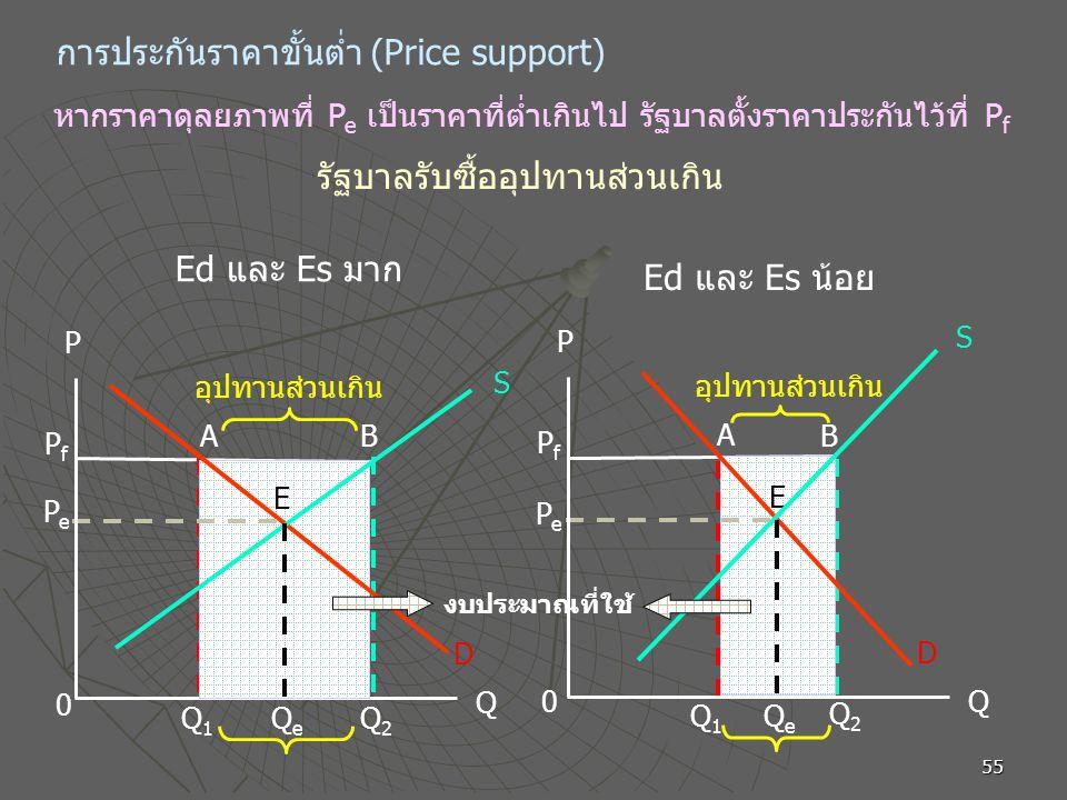 การประกันราคาขั้นต่ำ (Price support)