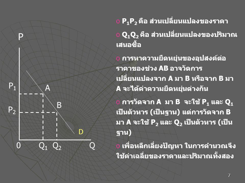 P P1 A B P2 P1P2 คือ ส่วนเปลี่ยนแปลงของราคา