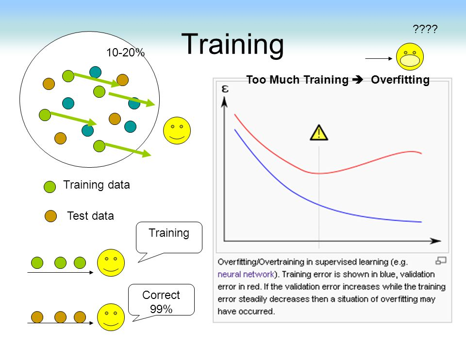Training 10-20% Too Much Training  Overfitting Training data