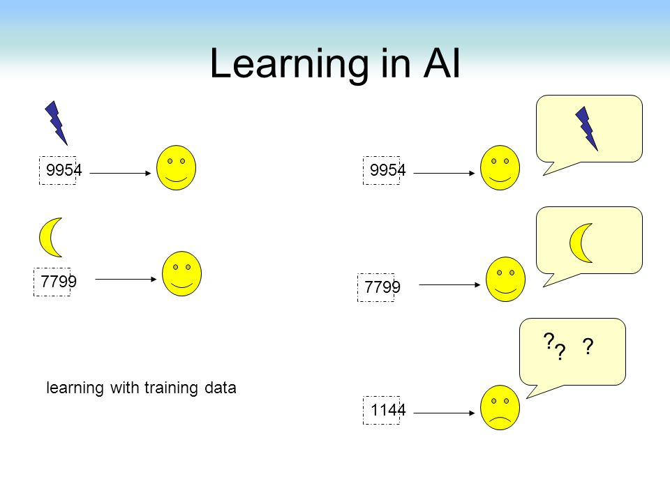 Learning in AI learning with training data