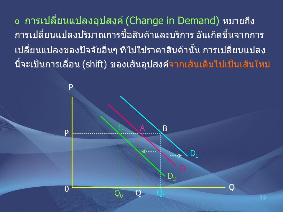 การเปลี่ยนแปลงอุปสงค์ (Change in Demand) หมายถึง การเปลี่ยนแปลงปริมาณการซื้อสินค้าและบริการ อันเกิดขึ้นจากการเปลี่ยนแปลงของปัจจัยอื่นๆ ที่ไม่ใช่ราคาสินค้านั้น การเปลี่ยนแปลงนี้จะเป็นการเลื่อน (shift) ของเส้นอุปสงค์จากเส้นเดิมไปเป็นเส้นใหม่