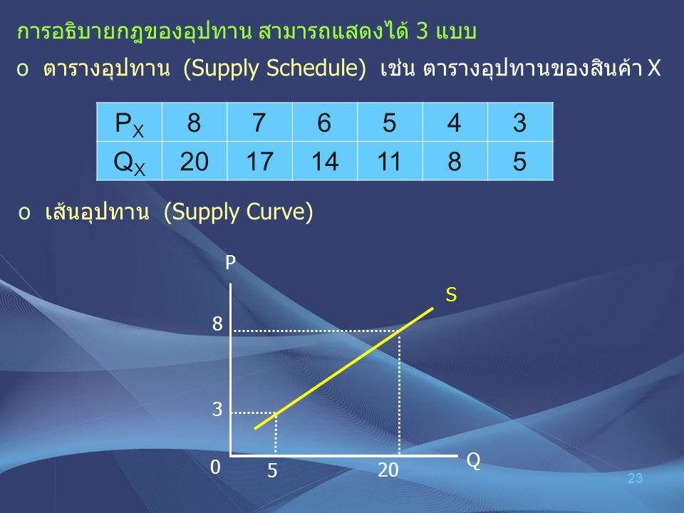 PX 8 7 6 5 4 3 QX 20 17 14 11 การอธิบายกฎของอุปทาน สามารถแสดงได้ 3 แบบ