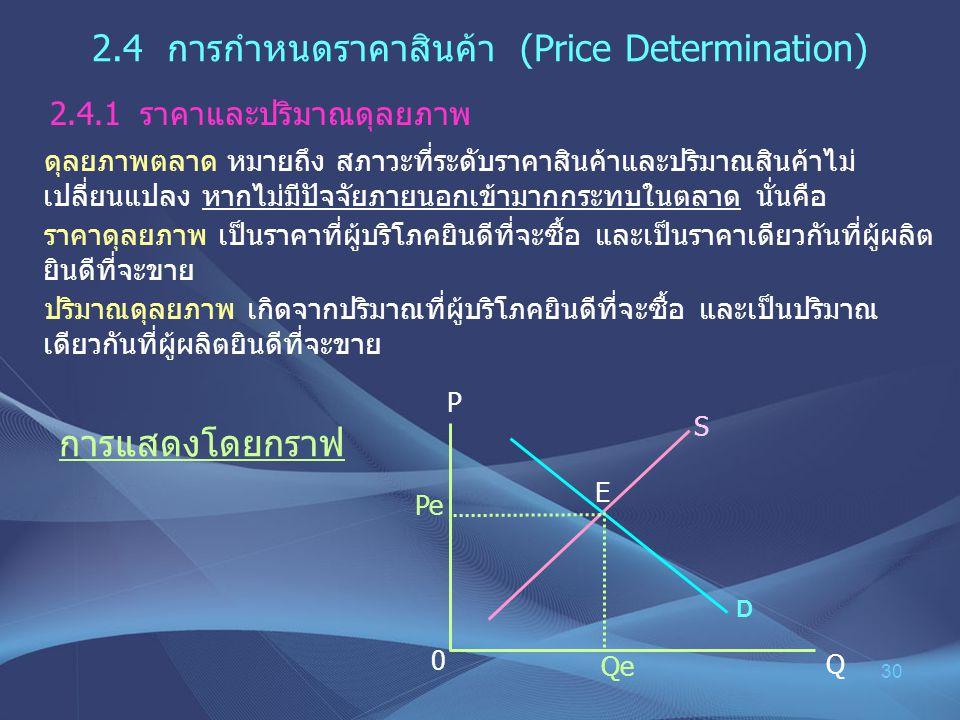 2.4 การกำหนดราคาสินค้า (Price Determination)