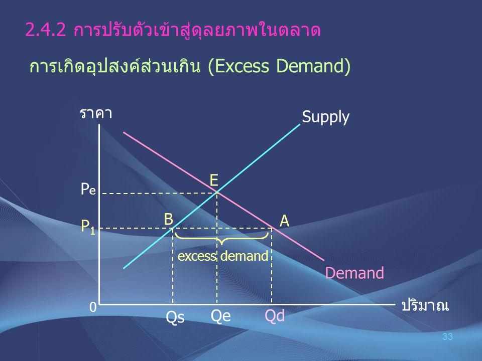 2.4.2 การปรับตัวเข้าสู่ดุลยภาพในตลาด